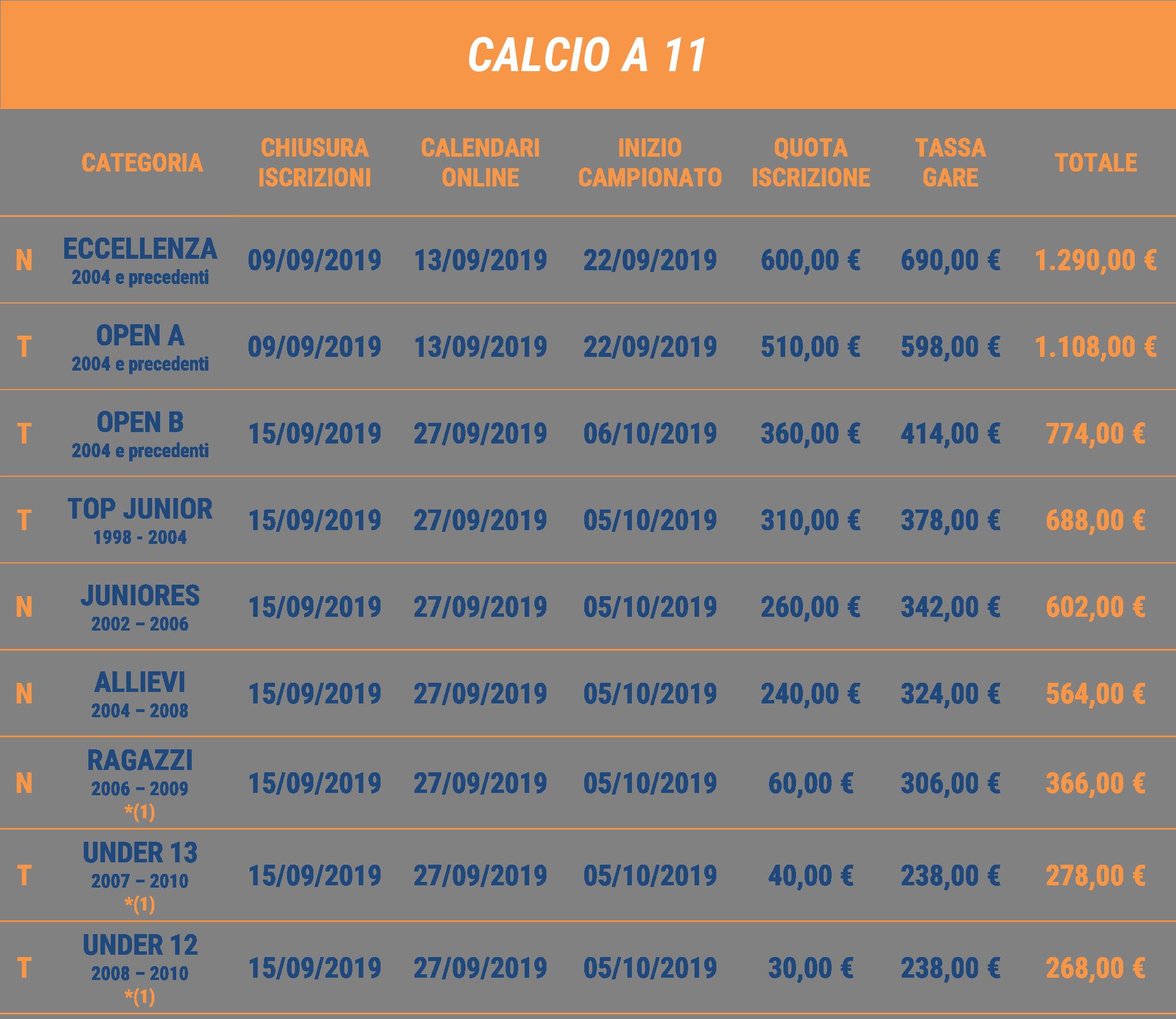 Calendario Csi Milano.Campionato Provinciale Calcio A 11 Calcio A 11 Calcio
